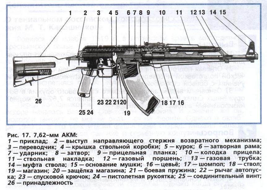 Разборка автомата Калашникова