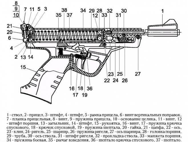 ИЖ-53М конструкция