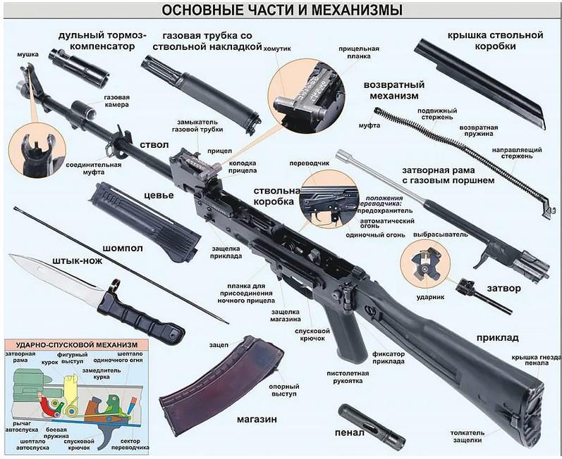 Основные части автомата Калашникова - строение АК-74