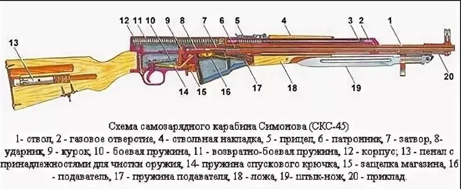 Обзор самозарядного карабина Симонова