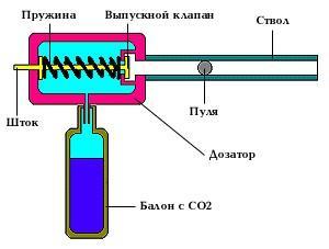 газобалонная система