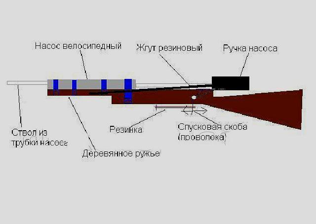 Принцип действия самодельной воздушки