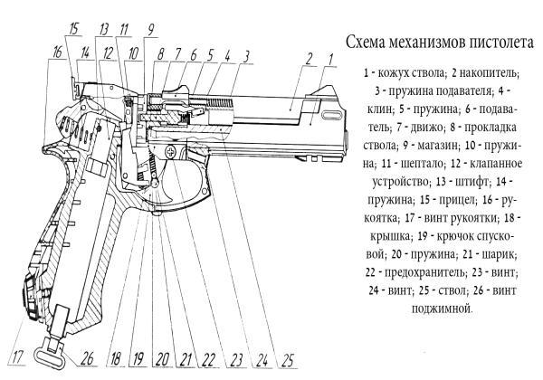 Обзор пневматического пистолета МР-651 КС