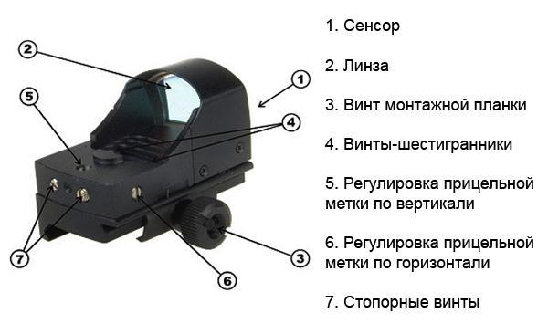 устройство коллиматорных прицелов