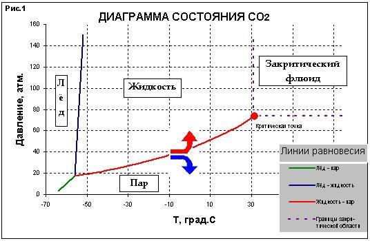 Диаграма состояния со2