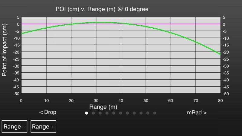 Как выбрать оптику для пневматики - рейтинг