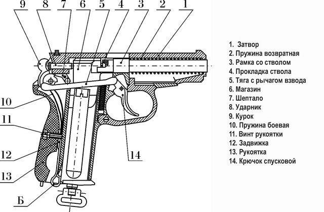 Устройство пневматического пистолета